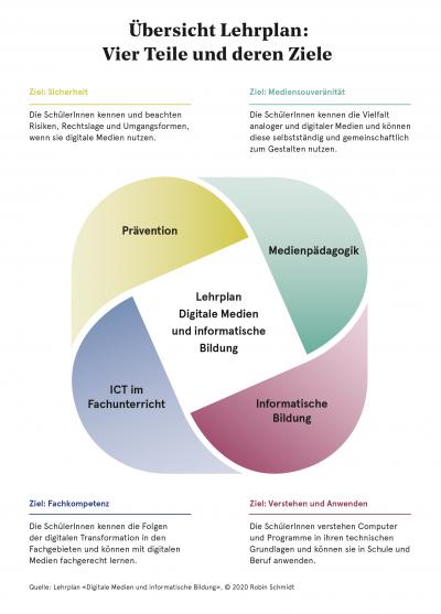 Lehrplan Digitale Medien |Grafik